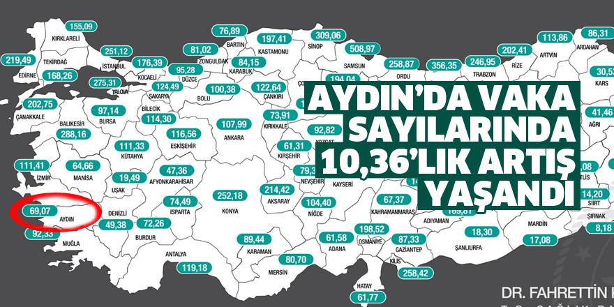 Aydın'da vaka sayılarında 10,36'lık artış yaşandı