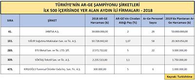 ar-ge-sampiyonu-sirketler-aciklandi-132318-73bb35e39227860dd3e05c94bf91c3fc.png