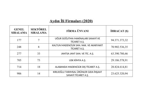 listede-aysodan-6-firma-yer-aldi-236214-97d0435e0753cf697630a9e6868eaf36.jpg